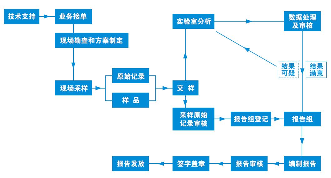 环境检测服务流程.png