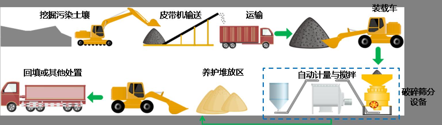 固定式土壤一体化处理设备工艺流程图.png